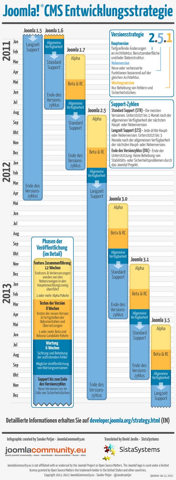Joomla CMS Entwicklungsstrategie