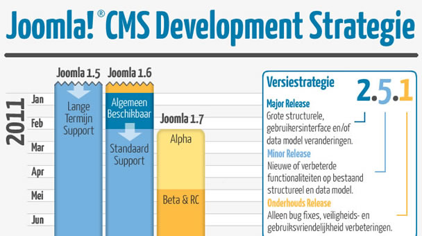 Joomla CMS Development Strategie