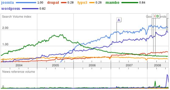 trends-joomla-08-2008