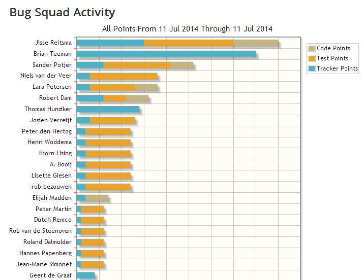 Statistieken na Joomla PBF 2014 Rotterdam